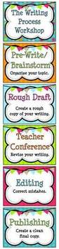 Writing Process Workshop Displays & Clip Chart – Turquoise Dots & Banners