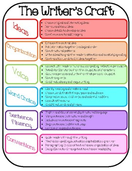 Writing Process and Writing Traits Graphic Organizer