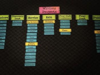 Writer's Workshop Writing Projects Bulletin Board
