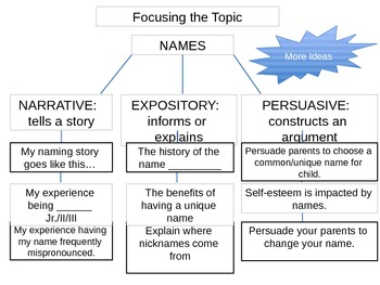 Ideas - Focusing Topic (6+1 Traits of Writing) Mini Lesson and Writing Prompt