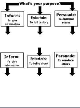 Writing Purpose and Social Studies Choice Charts