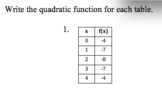 Writing Quadratic Functions