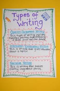 Writing Review-Narrative, Expository and Opinion Review Ac