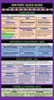 Writing Rhetoric Quick Chart - 1 page poster