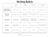 Writing Rubric Lower Grades