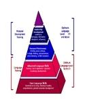 Writing Skills Pyramid