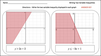 Writing Two Variable Inequalities - PowerPoint Lesson & Printables