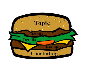Writing using the hamburger model by linda pittman tpt writing using the hamburger model pronofoot35fo Choice Image