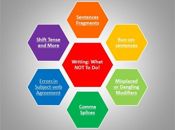 Writing: What NOT To Do! PowerPoint and Handout