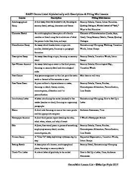 Writing Workshop: 40+ Genres Defined with Possible Fitting Mini-Lessons