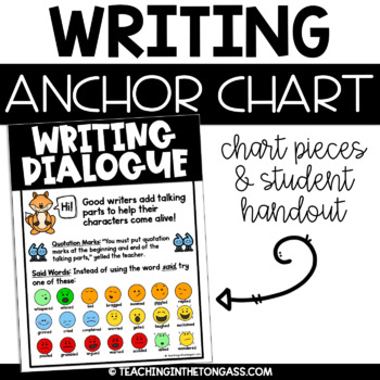 Dialogue Writing Poster (Writing Anchor Chart)