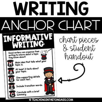 Informative Writing Poster (Writing Anchor Chart)