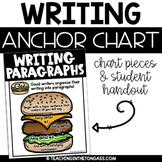Hamburger Paragraph Writing Poster (Writing Anchor Chart)