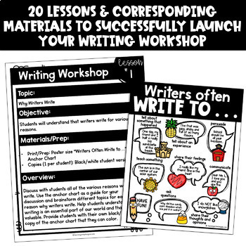 Writing Process Posters | Writing Center | Personal Narrative Writing & More