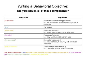 Writing a Behavioral Objective- Cue Card