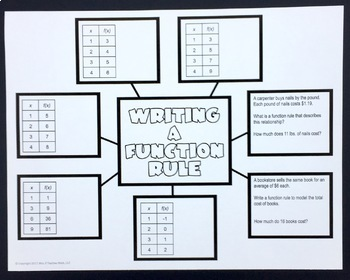 Writing a Function Rule Foldable