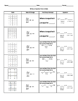TEKS 7.7A Writing a Linear Equation from a Table
