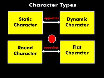 Writing about Literary Character Types: A Smart Notebook Presentation