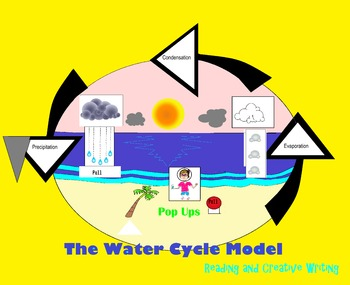 Water Cycle Pop-UP Model, Reading, and Creative Writing Bundle