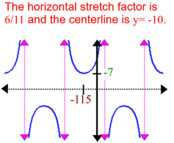Writing Equations of all 6 Trig Functions Intro + 26 Assignments for PDF