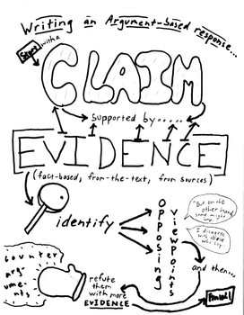 Writing an Argument-based Response: Graphic