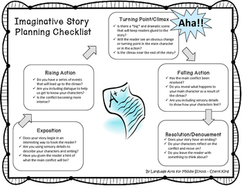 Writing an Imaginative Story -- Brainstorming and Planning