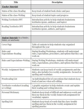 Writing and Reading Workshop Documents