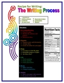 Writing process- A recipe for writing