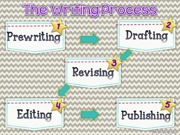 Writing process and forms of writing English and Spanish