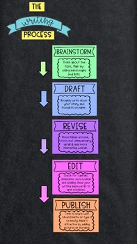 Writing process posters and bookmarks
