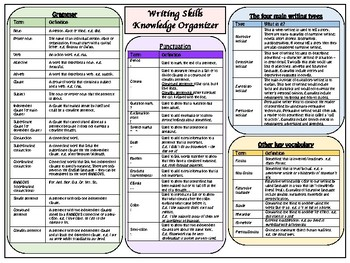 Writing skills knowledge organizer/placemat