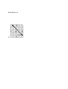 Writing the slope-intercept form