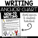How To Writing Poster (Writing Anchor Chart)