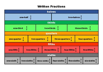 Written Fraction Wall