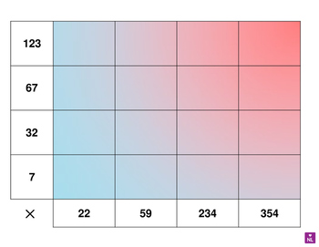 Written Methods of Multiplication (Heat Map)