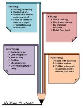 Writting Process Reverence Sheet
