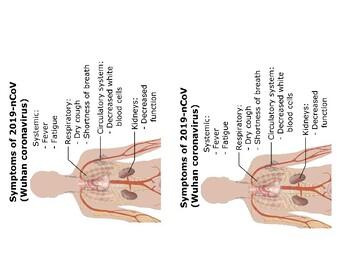 Wuhan Corona virus symptoms chart