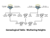 Wuthering Height Genealogy