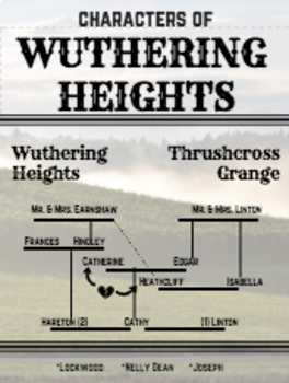 Wuthering Heights Character Map