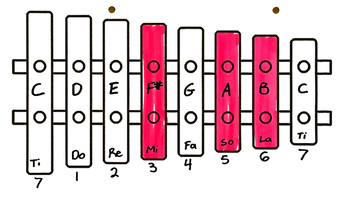 Xylophone Charts for commonly used Solfa pitches