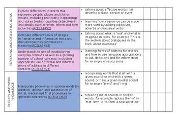 YEAR 1 Language Western Australian English Curriculum Checklist