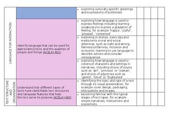 YEAR 2 Language Western Australian Curriculum Checklist