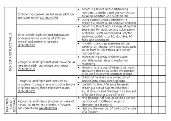 YEAR 2 Mathematics Western Australian Curriculum Checklist