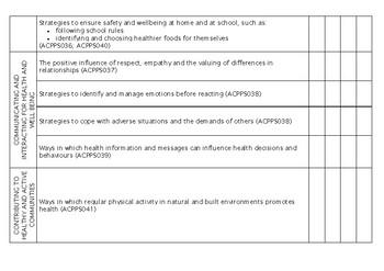 YEAR 4 Health Western Australian Curriculum Checklist