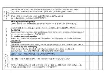 YEAR 4 Technologies Western Australian Curriculum Checklist