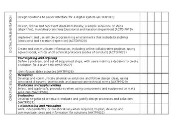 YEAR 5 Technologies Western Australian Curriculum Checklist