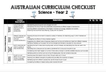 F-6 Science BUNDLE - Australian Curriculum Checklists