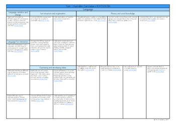Year 1 Australian Curriculum Planning Templates Bundle