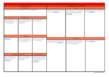 Year 1 Australian Curriculum Planning Templates: HASS - EDITABLE