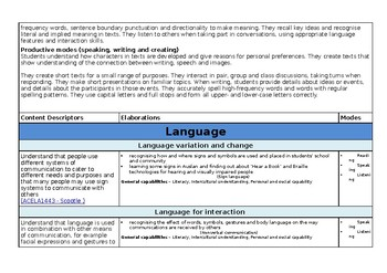 Year 1 English Overview - Australian Curriculum v8.3